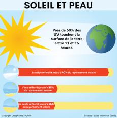 Pourquoi la protection contre la lumière est-elle importante? Ces maladies de la peau sont causées par le rayonnement UV