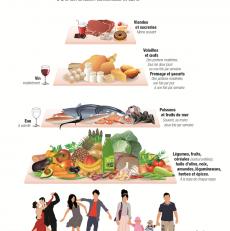 Régime méditerranéen: le menu hebdomadaire